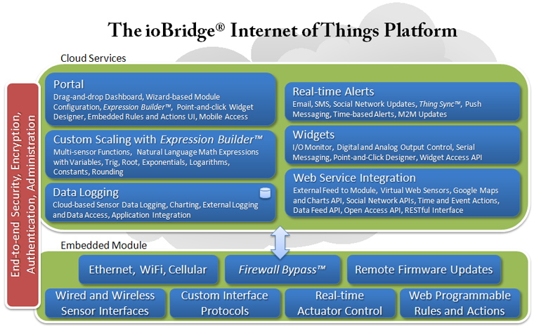 The ioBridge Internet of Things Platform