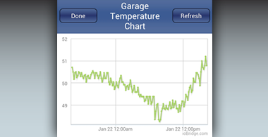 Log sensor data and chart sensor data